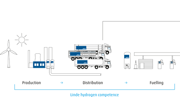 Overview on Linde'es hydrogen competence from production to distribution to fuelling at hydrogen fuelling stations.